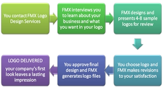 FMX Logo Design Process